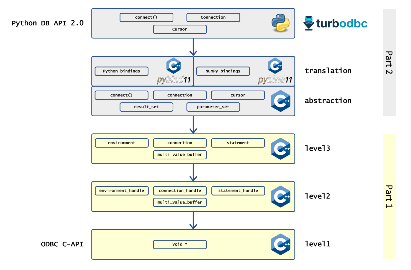"An overview of the ""Making of Turbodbc"" article series"